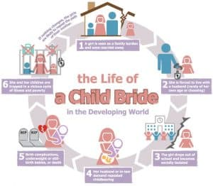 The Life of a Child Bride