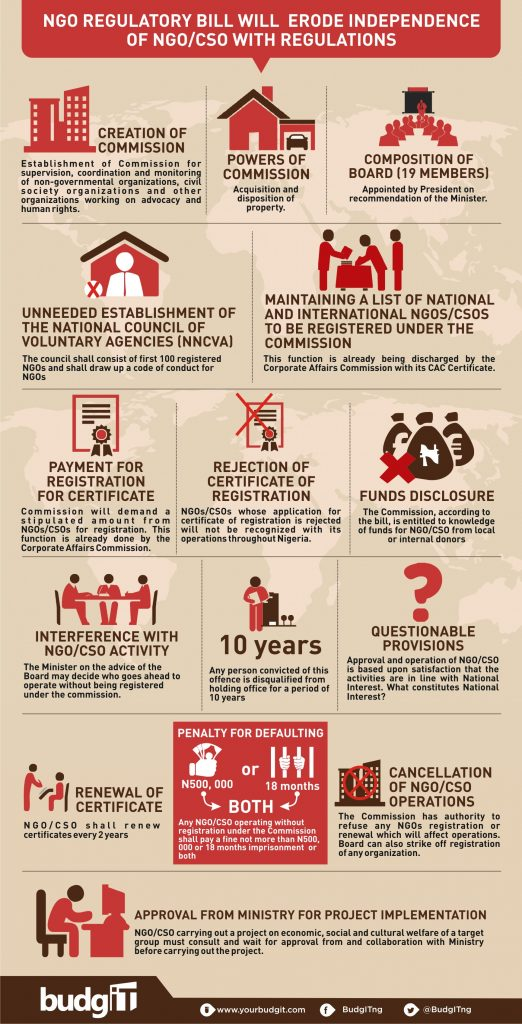 Consequences of the Proposed NGO Regulation Law